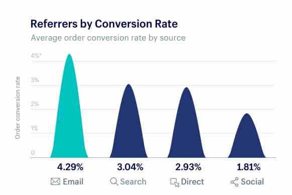 perbandingan conversion rate seo email