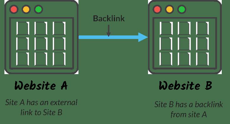 contoh backlink