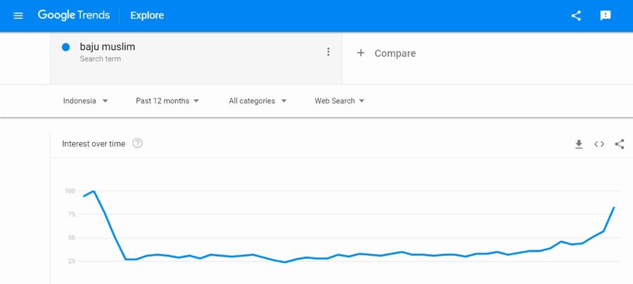 google trends cara riset keyword