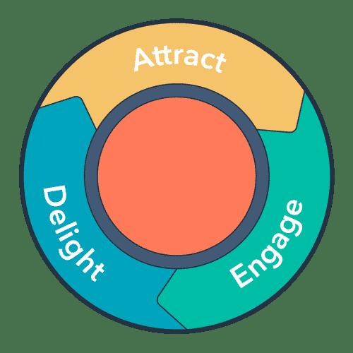 roda inbound marketing