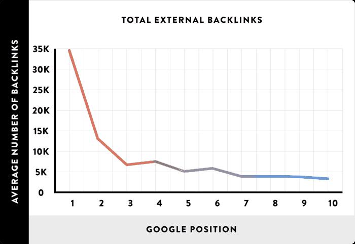 apa itu backlink meningkatkan rangking google