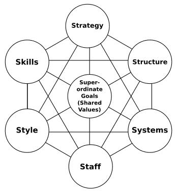 diagram mckinsey 7s framework