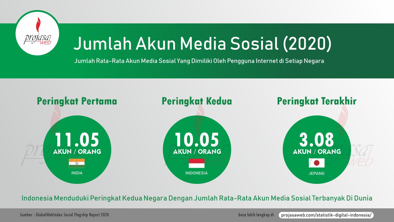 jumlah rata-rata akun media sosial per pengguna per negara