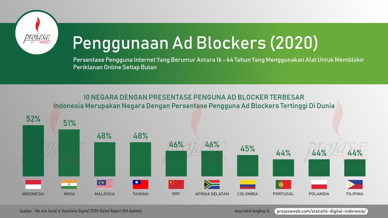 penggunaan ad blocker dunia 2020