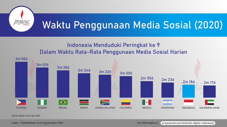 waktu rata-rata penggunaan media sosial harian 2020