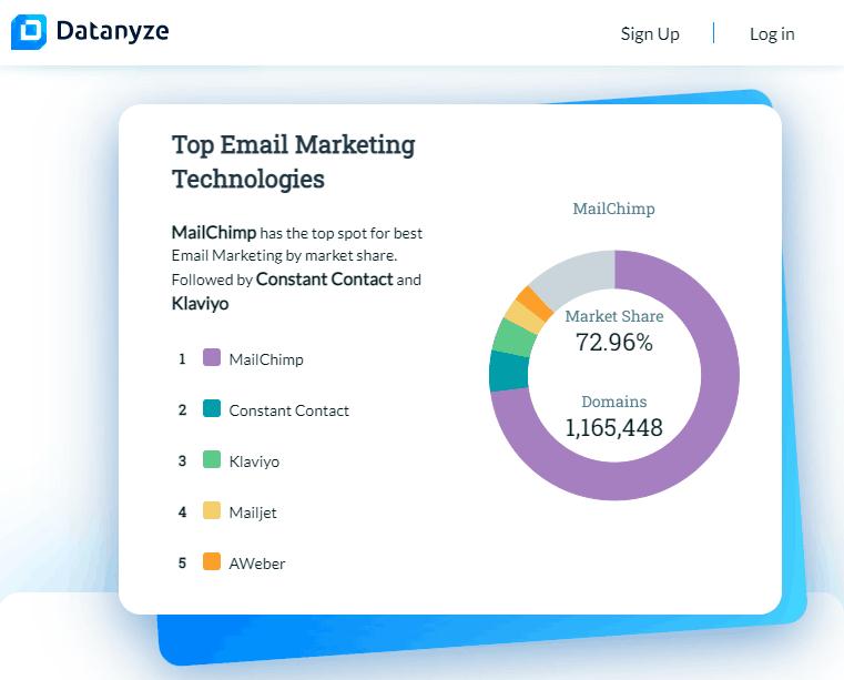 market share email marketing platform